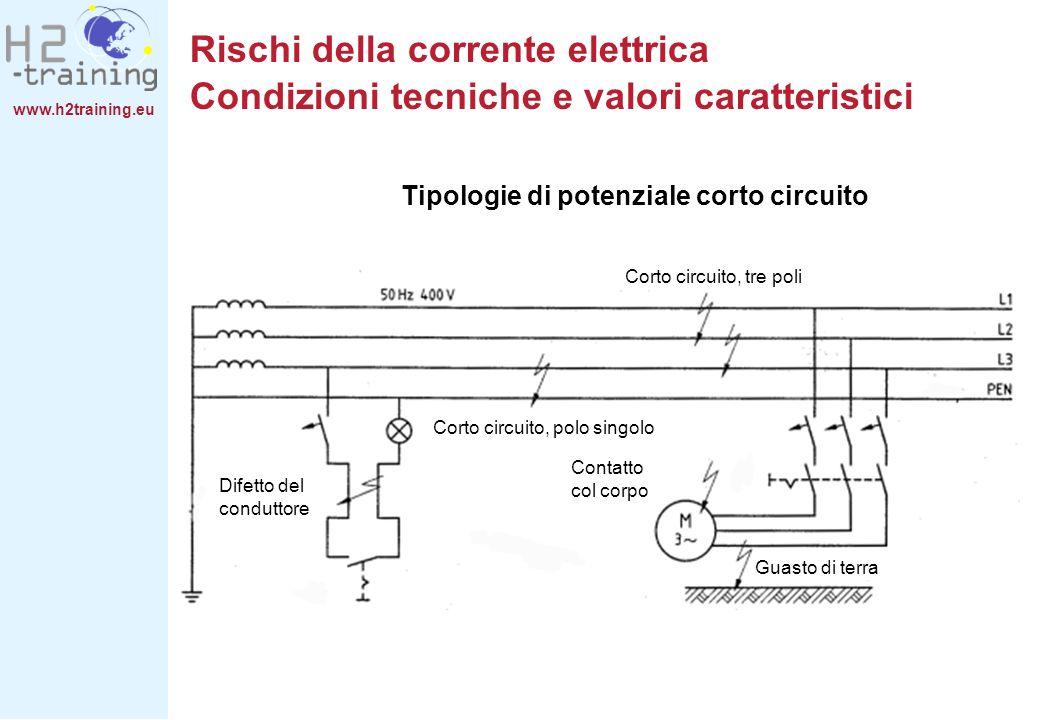 www.h2training.eu Corto circuito, tre poli Corto circuito, polo singolo Contatto col corpo Guasto di terra Difetto del conduttore Rischi della corrent
