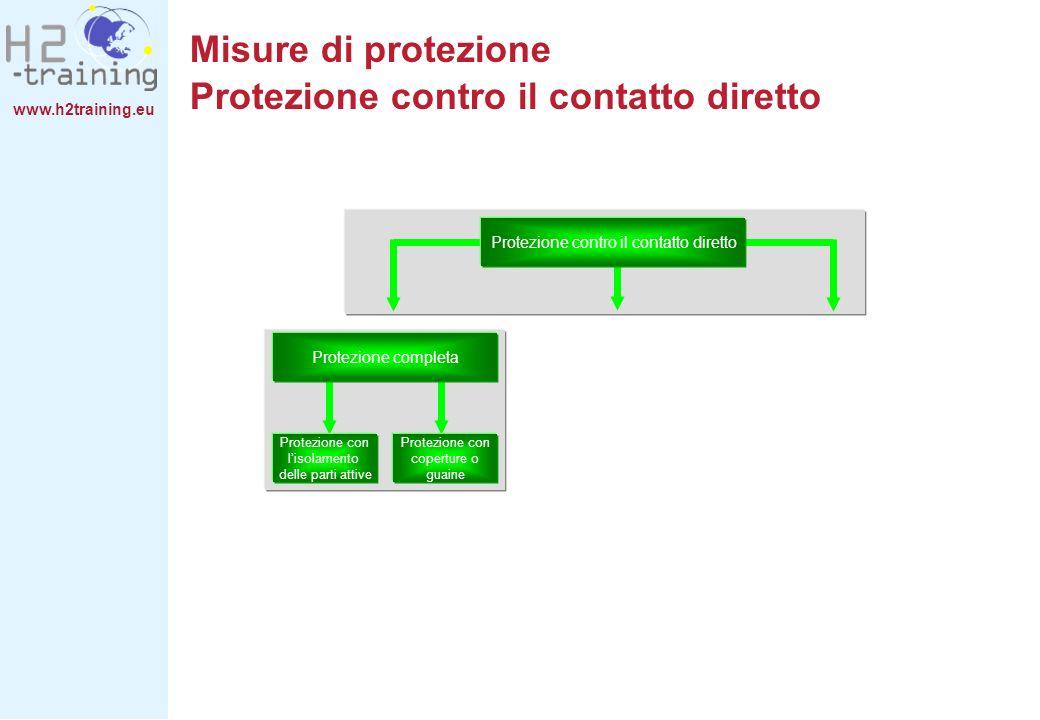 www.h2training.eu Protezione contro il contatto diretto Protezione completa Protezione con lisolamento delle parti attive Protezione con coperture o g