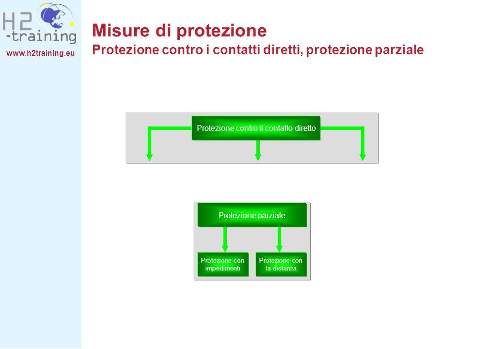 www.h2training.eu Protezione contro il contatto diretto Protezione parziale Protezione con impedimenti Protezione con la distanza Misure di protezione