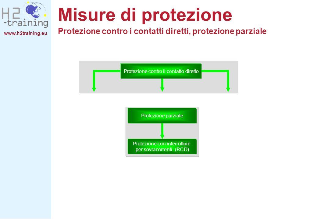 www.h2training.eu Protezione contro il contatto diretto Protezione parziale Protezione con interruttore per sovracorrenti (RCD) Misure di protezione P