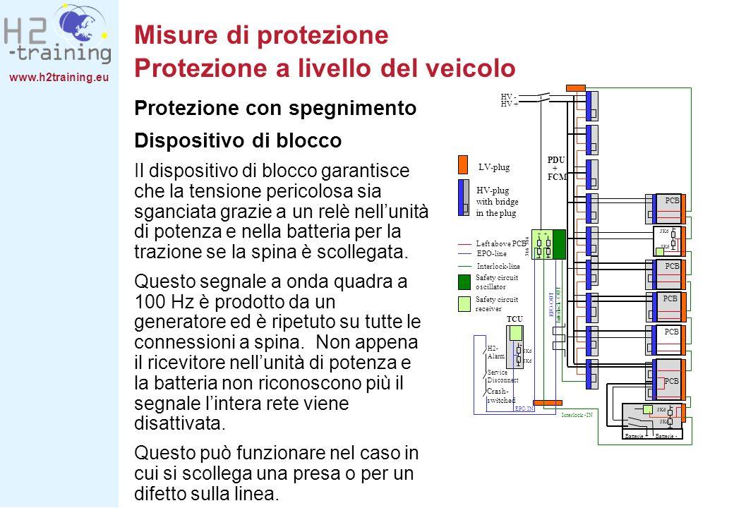 www.h2training.eu Misure di protezione Protezione a livello del veicolo Protezione con spegnimento Dispositivo di blocco Il dispositivo di blocco gara