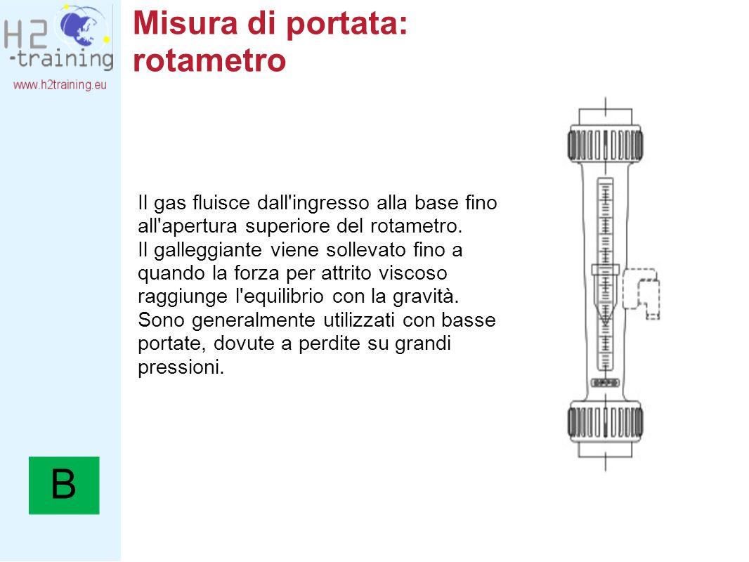Misura di portata: rotametro Il gas fluisce dall'ingresso alla base fino all'apertura superiore del rotametro. Il galleggiante viene sollevato fino a
