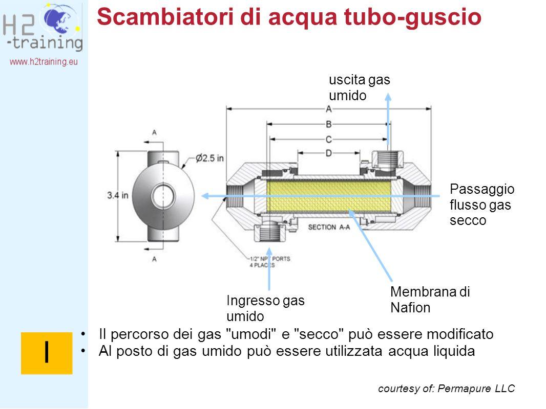 Scambiatori di acqua tubo-guscio courtesy of: Permapure LLC Ingresso gas umido uscita gas umido Passaggio flusso gas secco Membrana di Nafion Il perco