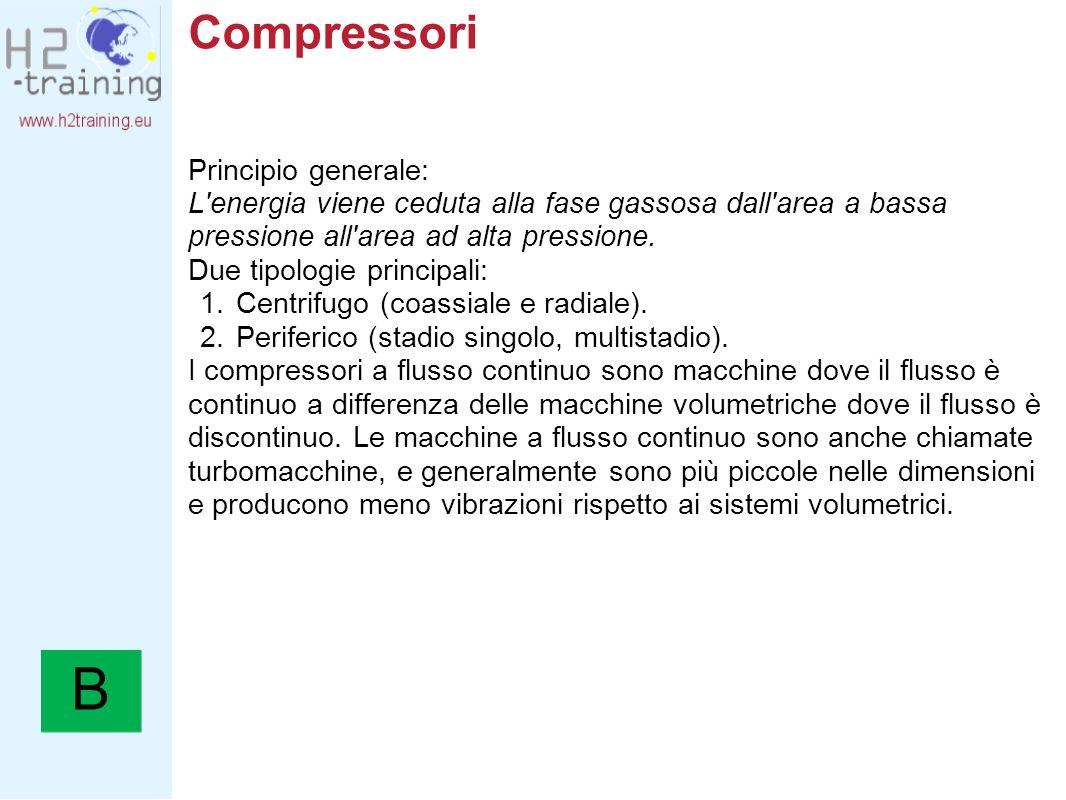 Compressori Principio generale: L'energia viene ceduta alla fase gassosa dall'area a bassa pressione all'area ad alta pressione. Due tipologie princip
