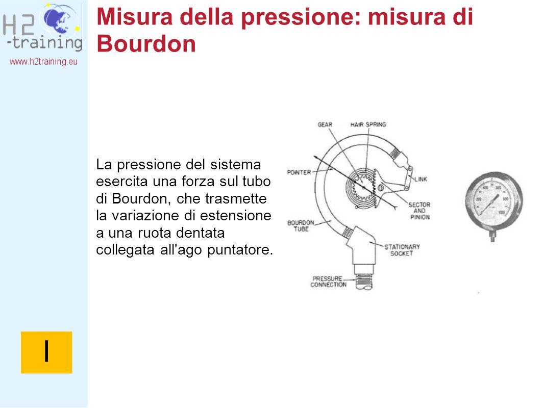 Misura della pressione: misura di Bourdon La pressione del sistema esercita una forza sul tubo di Bourdon, che trasmette la variazione di estensione a