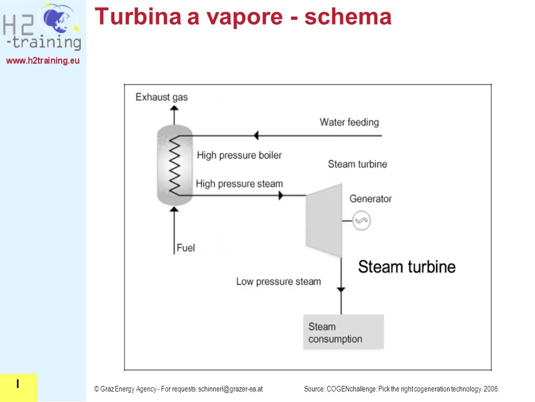 © Graz Energy Agency - For requests: schinnerl@grazer-ea.at Turbina a vapore - schema Source: COGENchallenge: Pick the right cogeneration technology.