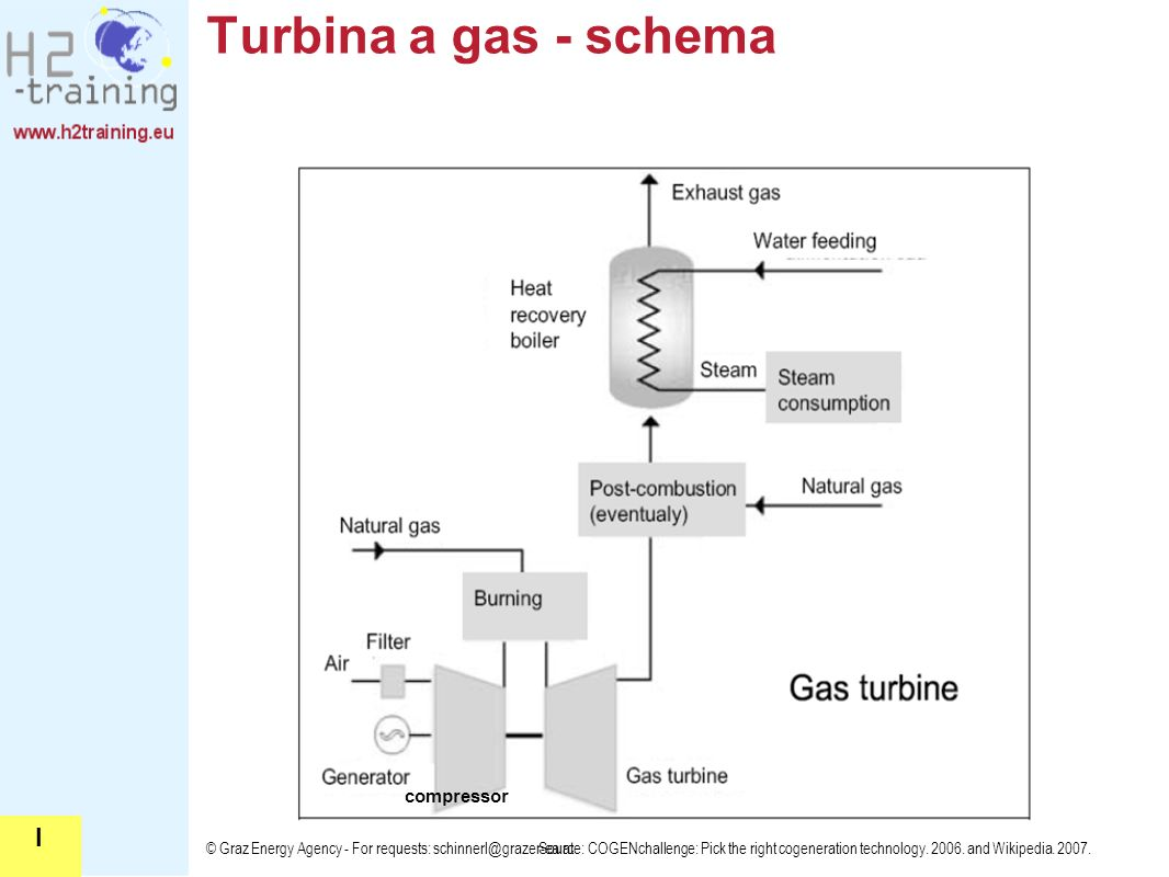 © Graz Energy Agency - For requests: schinnerl@grazer-ea.at Turbina a gas - schema Source: COGENchallenge: Pick the right cogeneration technology.