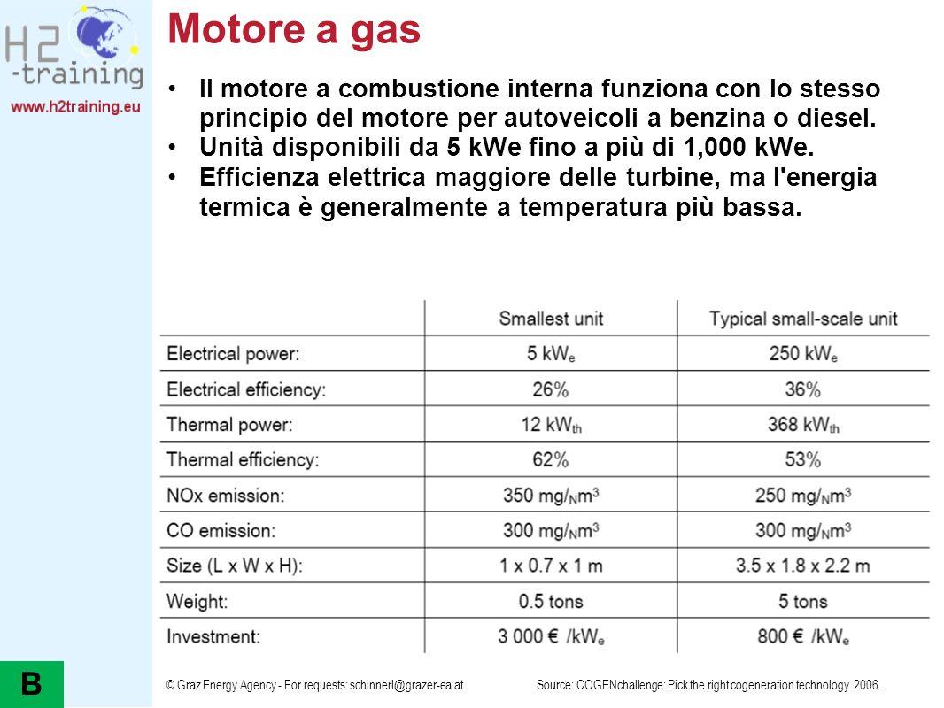 © Graz Energy Agency - For requests: schinnerl@grazer-ea.at Motore a gas Il motore a combustione interna funziona con lo stesso principio del motore p