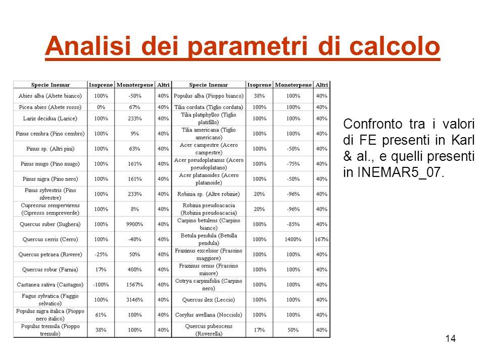 14 Analisi dei parametri di calcolo Confronto tra i valori di FE presenti in Karl & al., e quelli presenti in INEMAR5_07.