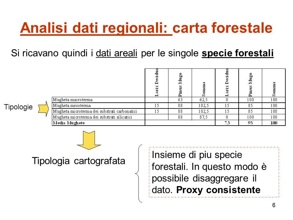 6 Analisi dati regionali: carta forestale Si ricavano quindi i dati areali per le singole specie forestali Tipologie Tipologia cartografata Insieme di piu specie forestali.