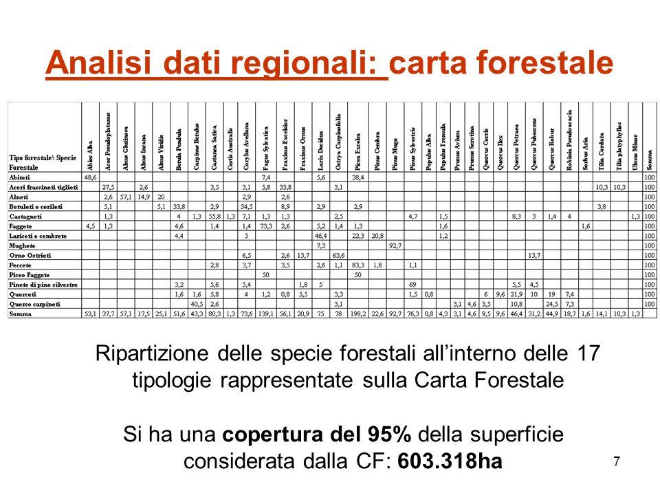 7 Analisi dati regionali: carta forestale Ripartizione delle specie forestali allinterno delle 17 tipologie rappresentate sulla Carta Forestale Si ha una copertura del 95% della superficie considerata dalla CF: 603.318ha