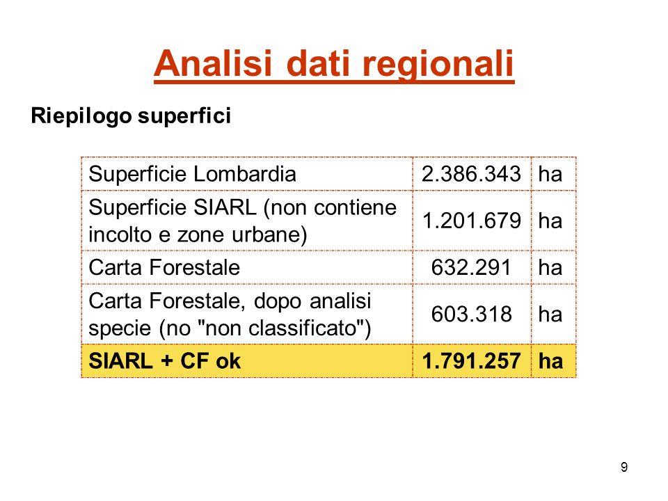 9 Analisi dati regionali Riepilogo superfici Superficie Lombardia2.386.343ha Superficie SIARL (non contiene incolto e zone urbane) 1.201.679ha Carta Forestale632.291ha Carta Forestale, dopo analisi specie (no non classificato ) 603.318ha SIARL + CF ok1.791.257ha