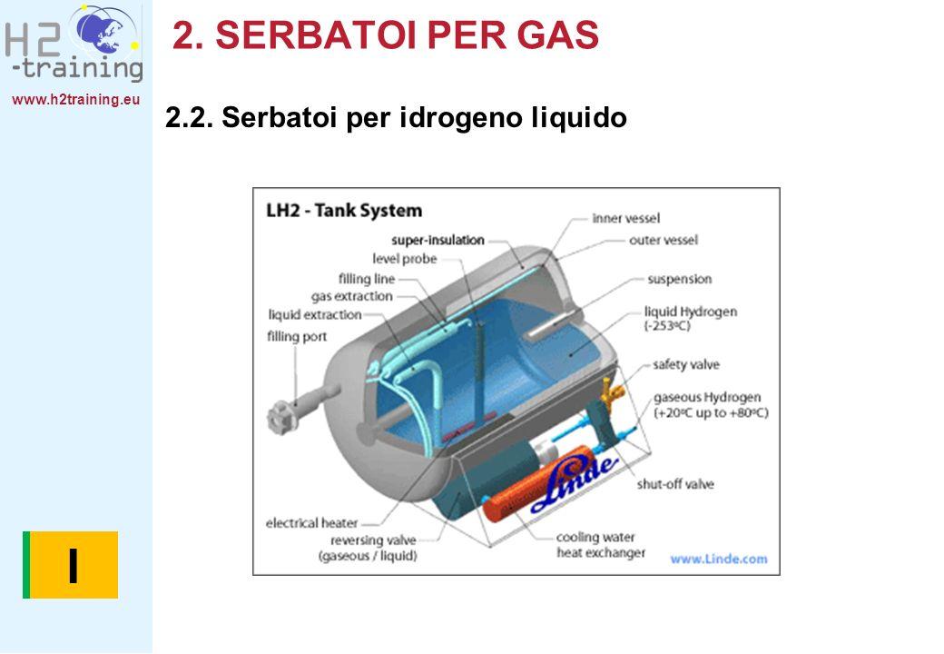 www.h2training.eu 2. SERBATOI PER GAS 2.2. Serbatoi per idrogeno liquido BI