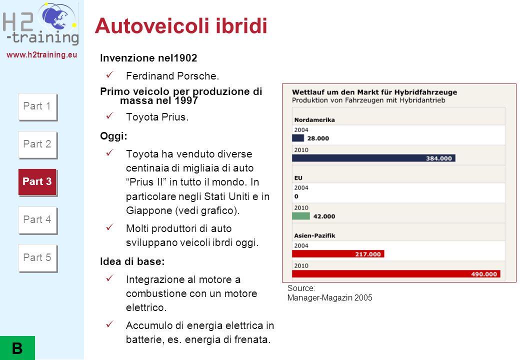 www.h2training.eu Autoveicoli ibridi Invenzione nel1902 Ferdinand Porsche. Primo veicolo per produzione di massa nel 1997 Toyota Prius. Oggi: Toyota h