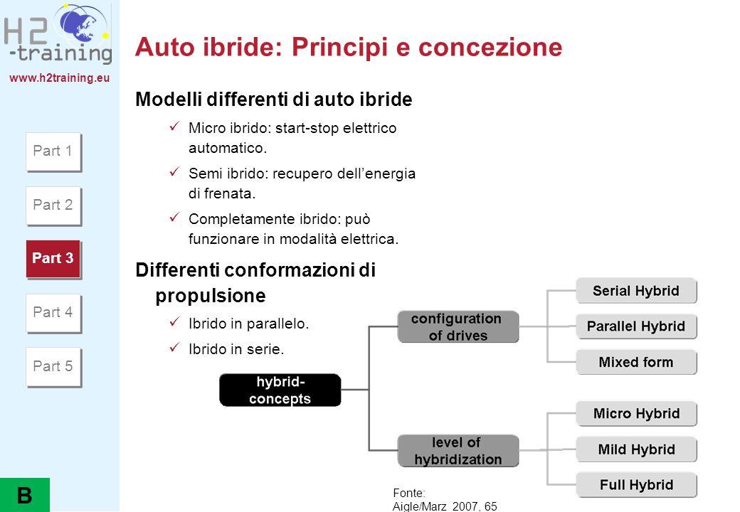 www.h2training.eu Auto ibride: Principi e concezione Modelli differenti di auto ibride Micro ibrido: start-stop elettrico automatico. Semi ibrido: rec