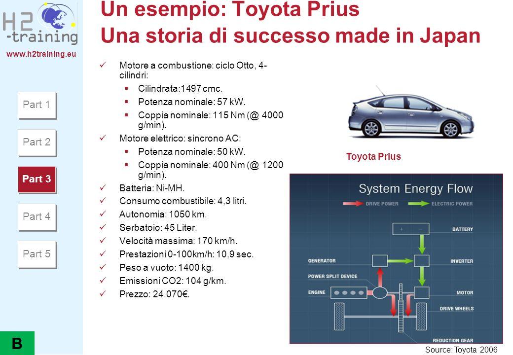 www.h2training.eu Un esempio: Toyota Prius Una storia di successo made in Japan Motore a combustione: ciclo Otto, 4- cilindri: Cilindrata:1497 cmc. Po