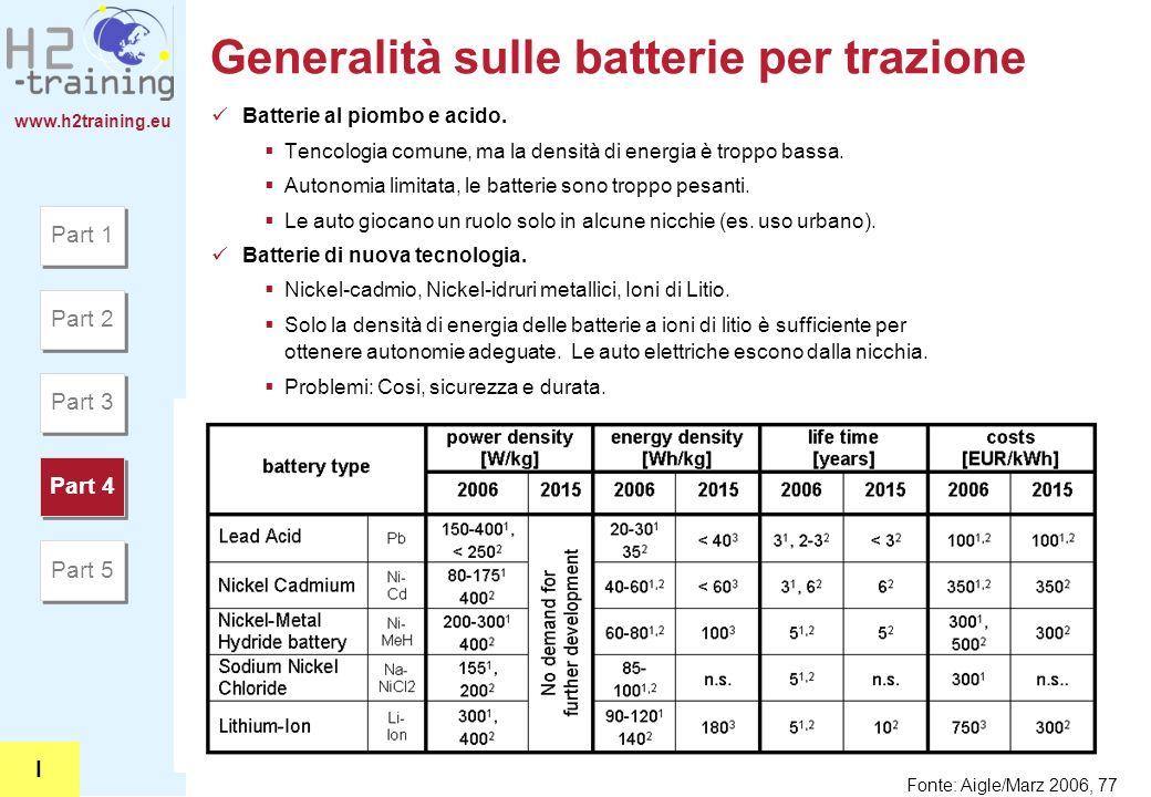 www.h2training.eu Generalità sulle batterie per trazione Batterie al piombo e acido. Tencologia comune, ma la densità di energia è troppo bassa. Auton