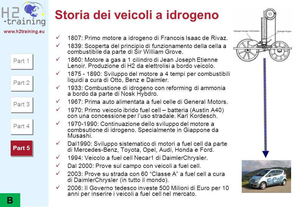 www.h2training.eu Storia dei veicoli a idrogeno 1807: Primo motore a idrogeno di Francois Isaac de Rivaz. 1839: Scoperta del principio di funzionament