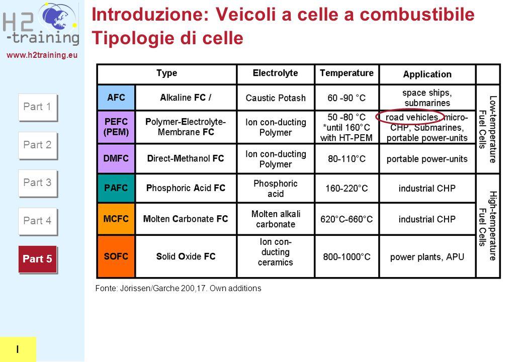 www.h2training.eu Introduzione: Veicoli a celle a combustibile Tipologie di celle Fonte: Jörissen/Garche 200,17. Own additions Part 1 Part 2 Part 3 Pa