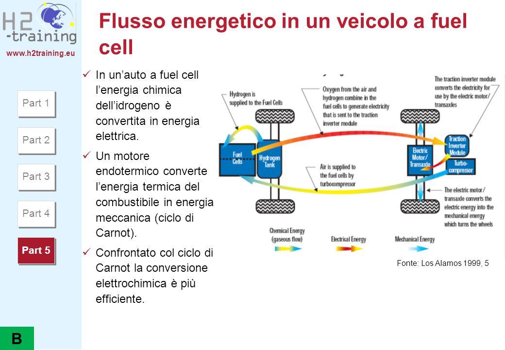 www.h2training.eu Flusso energetico in un veicolo a fuel cell In unauto a fuel cell lenergia chimica dellidrogeno è convertita in energia elettrica. U