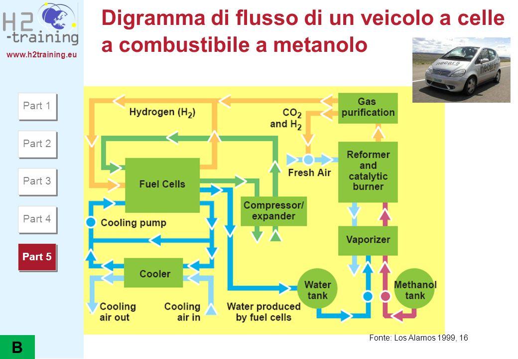 www.h2training.eu Digramma di flusso di un veicolo a celle a combustibile a metanolo Fonte: Los Alamos 1999, 16 Part 1 Part 2 Part 3 Part 4 Part 5 B