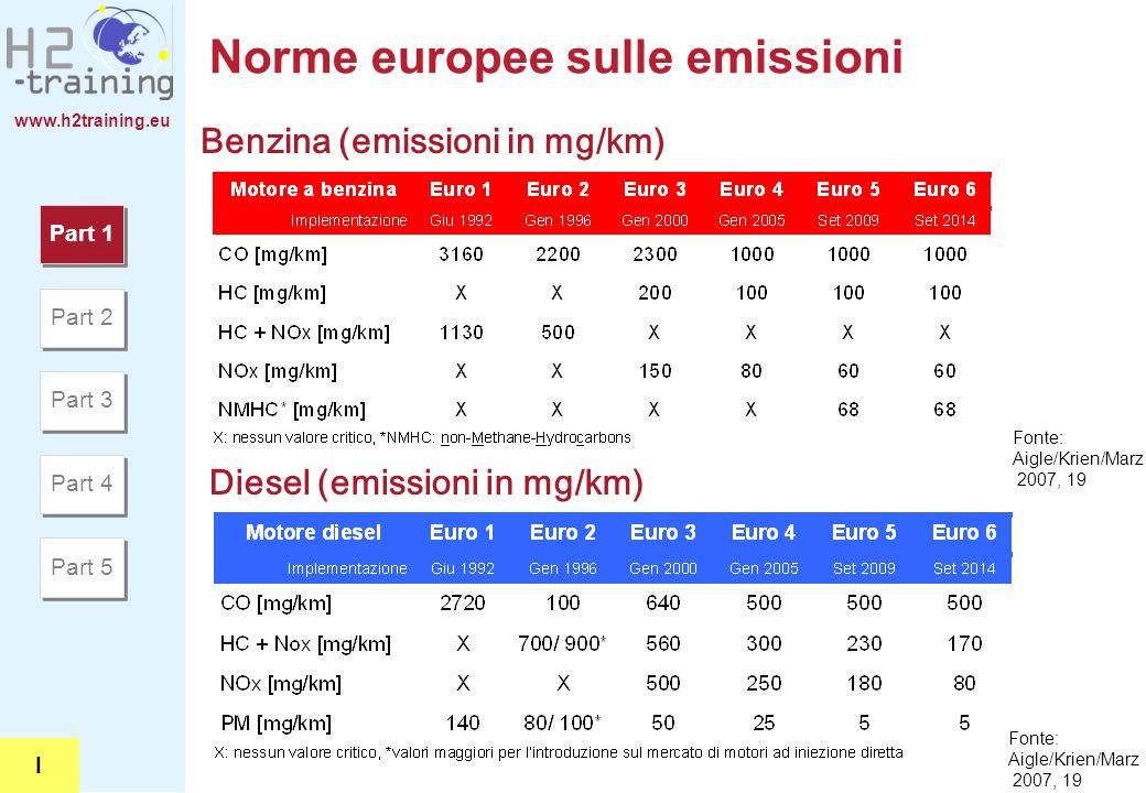 www.h2training.eu Norme europee sulle emissioni Benzina (emissioni in mg/km) Diesel (emissioni in mg/km) Fonte: Aigle/Krien/Marz 2007, 19 Part 1 Part