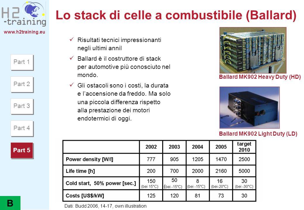 www.h2training.eu Lo stack di celle a combustibile (Ballard) Risultati tecnici impressionanti negli ultimi annil Ballard è il costruttore di stack per