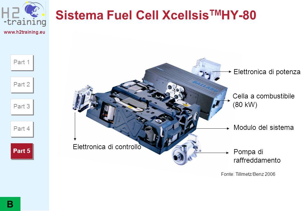 www.h2training.eu Sistema Fuel Cell Xcellsis TM HY-80 Elettronica di potenza Pompa di raffreddamento Modulo del sistema Cella a combustibile (80 kW) E