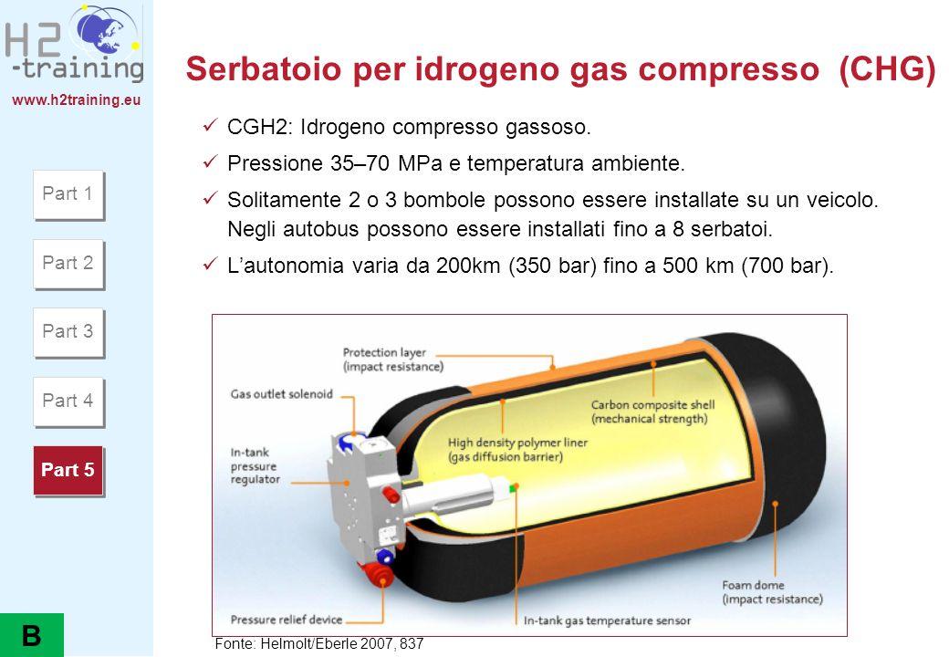 www.h2training.eu Serbatoio per idrogeno gas compresso (CHG) CGH2: Idrogeno compresso gassoso. Pressione 35–70 MPa e temperatura ambiente. Solitamente