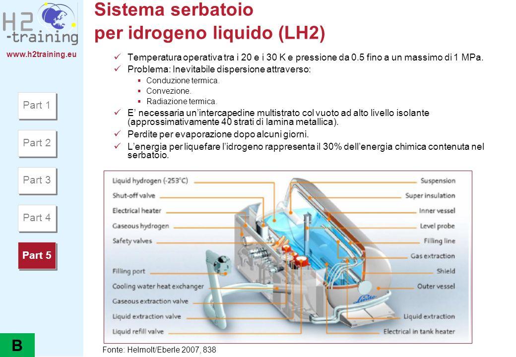 www.h2training.eu Sistema serbatoio per idrogeno liquido (LH2) Temperatura operativa tra i 20 e i 30 K e pressione da 0.5 fino a un massimo di 1 MPa.