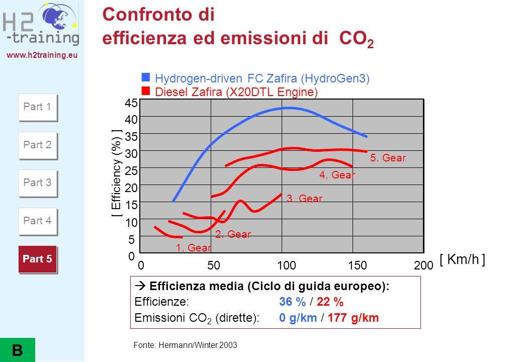 www.h2training.eu Confronto di efficienza ed emissioni di CO 2 0 5 10 15 20 25 30 35 40 45 050100150200 [ Efficiency (%) ] Hydrogen-driven FC Zafira (