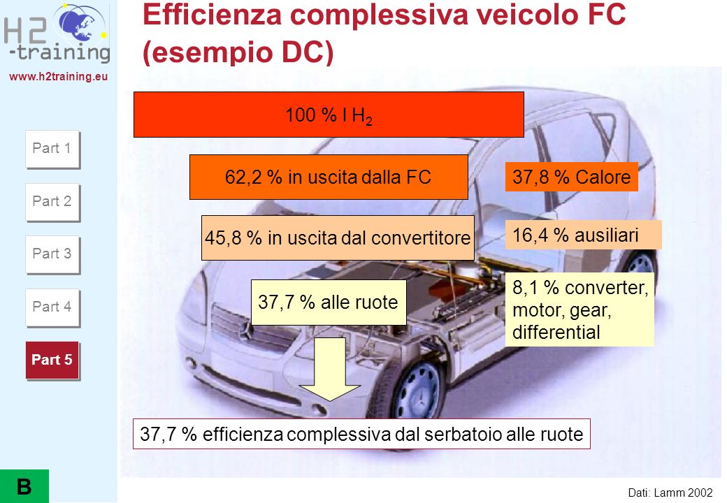 www.h2training.eu Efficienza complessiva veicolo FC (esempio DC) 100 % l H 2 37,7 % efficienza complessiva dal serbatoio alle ruote 62,2 % in uscita d