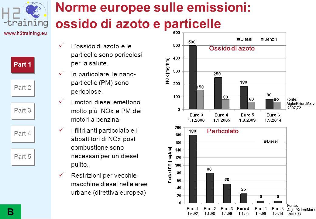 www.h2training.eu Norme europee sulle emissioni: ossido di azoto e particelle Ossido di azoto Particolato Fonte: Aigle/Krien/Marz 2007,72 Fonte: Aigle