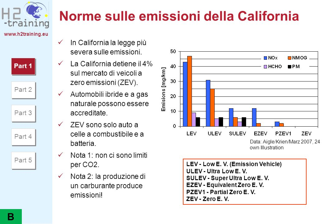 www.h2training.eu Confronto di efficienza ed emissioni di CO 2 0 5 10 15 20 25 30 35 40 45 050100150200 [ Efficiency (%) ] Hydrogen-driven FC Zafira (HydroGen3) Diesel Zafira (X20DTL Engine) 1.
