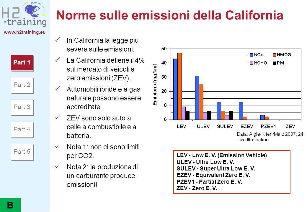 www.h2training.eu Norme sulle emissioni della California In California la legge più severa sulle emissioni. La California detiene il 4% sul mercato di