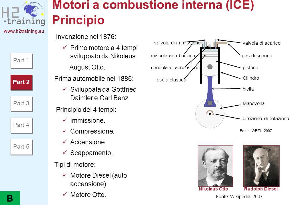 www.h2training.eu Motori a combustione interna (ICE) Principio Invenzione nel 1876: Primo motore a 4 tempi sviluppato da Nikolaus August Otto. Prima a