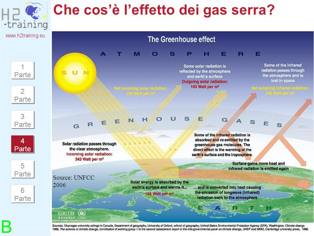 © Graz Energy Agency - For requests: Bleyl@grazer-ea.at Che cosè leffetto dei gas serra? Source: UNFCC 2006 B 1 Parte 2 Parte 3 Parte 4 Parte 5 Parte