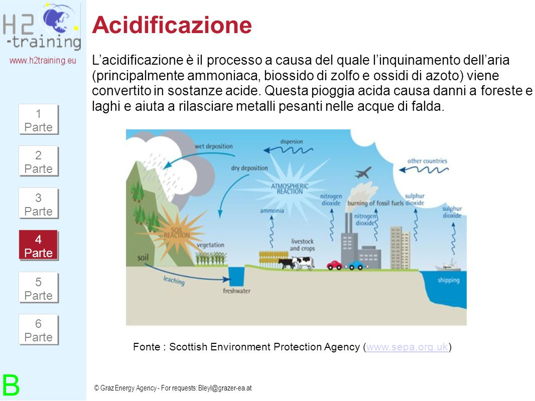 © Graz Energy Agency - For requests: Bleyl@grazer-ea.at Acidificazione Lacidificazione è il processo a causa del quale linquinamento dellaria (princip