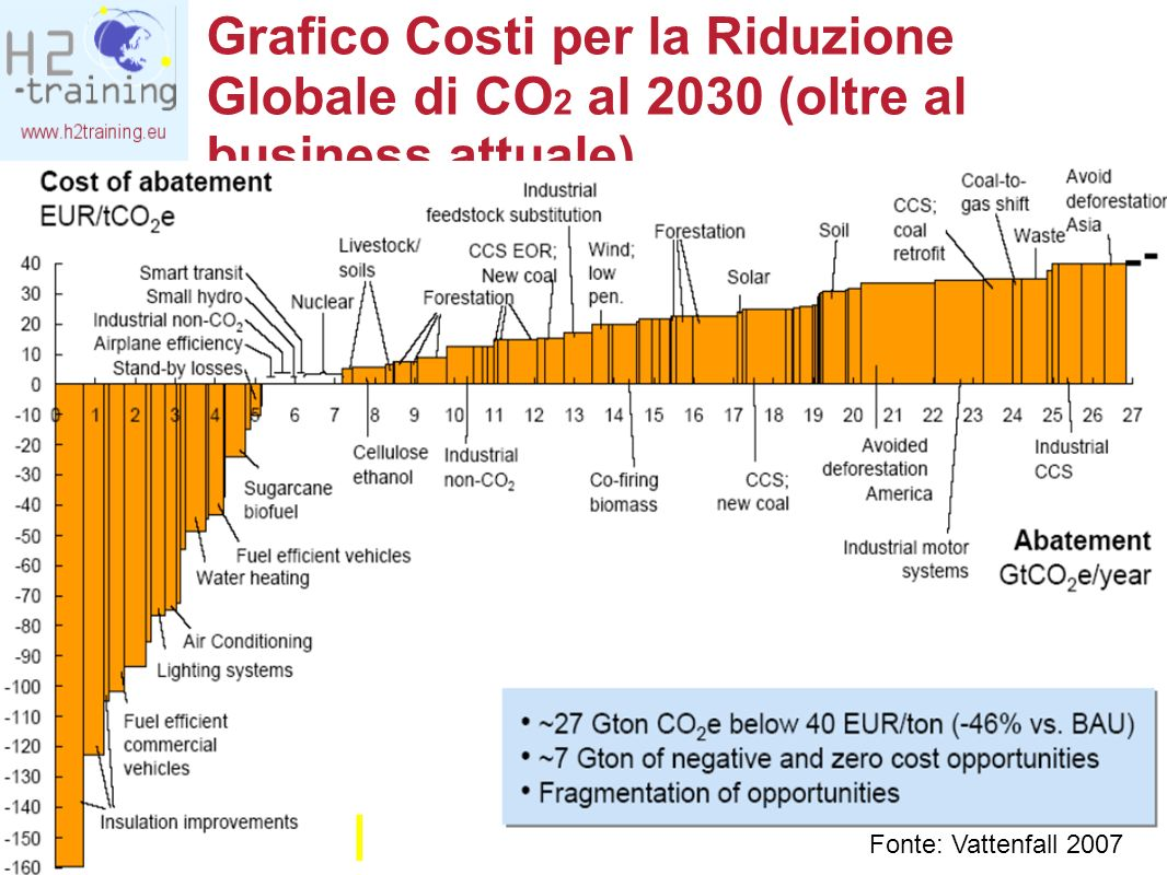 © Graz Energy Agency - For requests: Bleyl@grazer-ea.at Grafico Costi per la Riduzione Globale di CO 2 al 2030 (oltre al business attuale) Fonte: Vatt