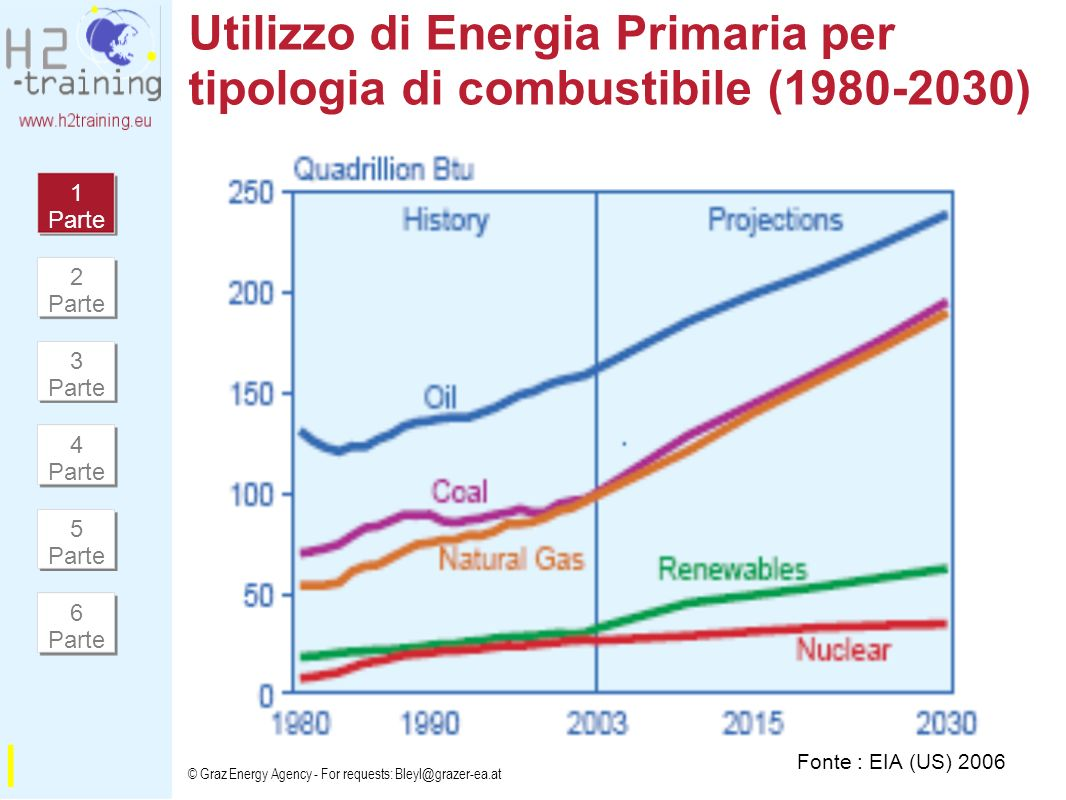 © Graz Energy Agency - For requests: Bleyl@grazer-ea.at Utilizzo di Energia Primaria per tipologia di combustibile (1980-2030) Fonte : EIA (US) 2006 I