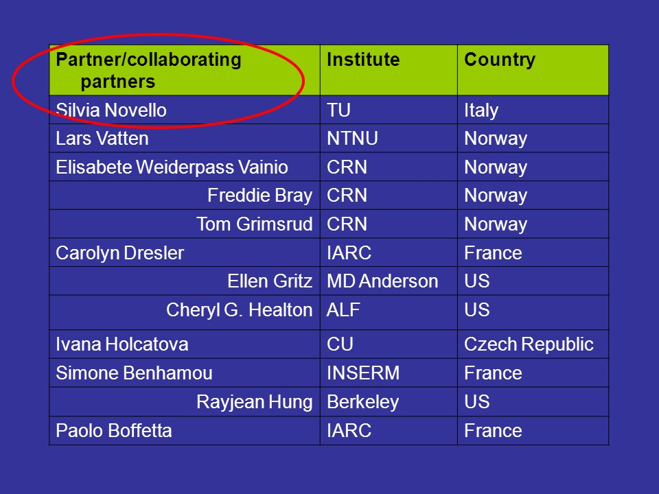 Partner/collaborating partners InstituteCountry Silvia NovelloTUItaly Lars VattenNTNUNorway Elisabete Weiderpass VainioCRNNorway Freddie BrayCRNNorway