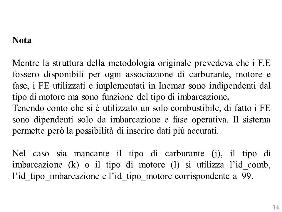 14 Nota Mentre la struttura della metodologia originale prevedeva che i F.E fossero disponibili per ogni associazione di carburante, motore e fase, i