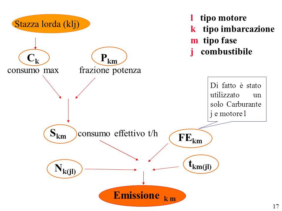 17 C k consumo max FE km Emissione k m Stazza lorda (klj) S km consumo effettivo t/h P km frazione potenza l tipo motore k tipo imbarcazione m tipo fa