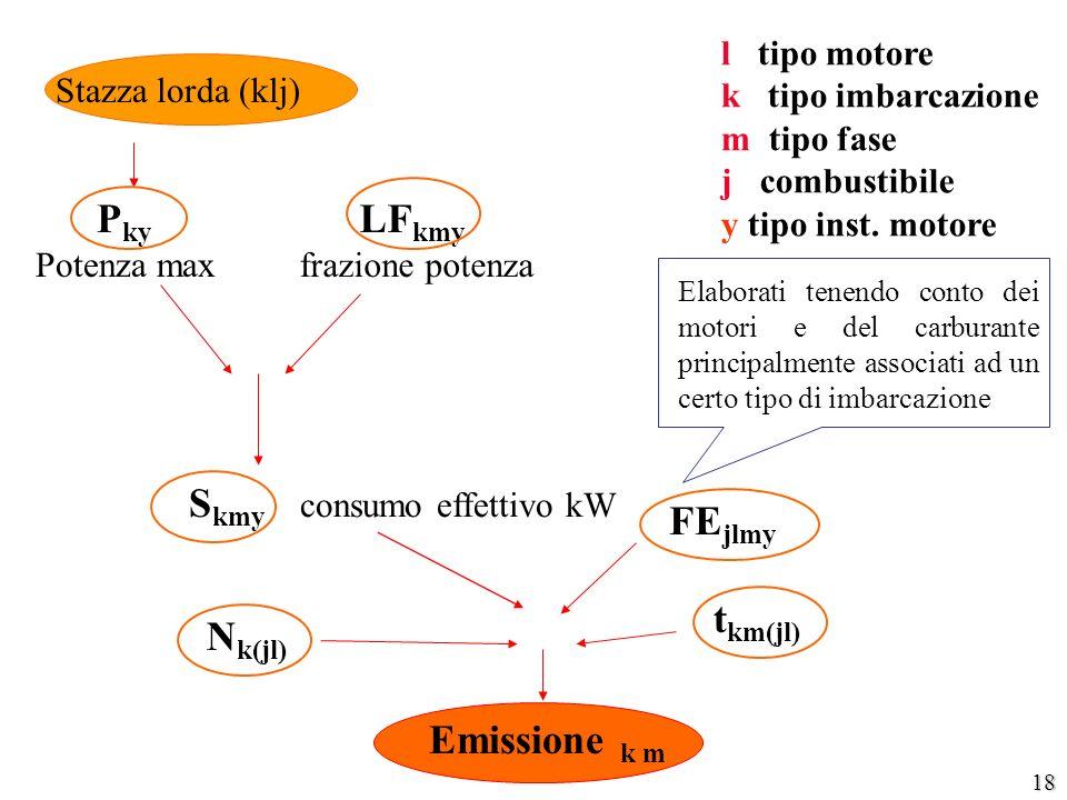 18 P ky Potenza max FE jlmy Emissione k m Stazza lorda (klj) S kmy consumo effettivo kW LF kmy frazione potenza l tipo motore k tipo imbarcazione m ti
