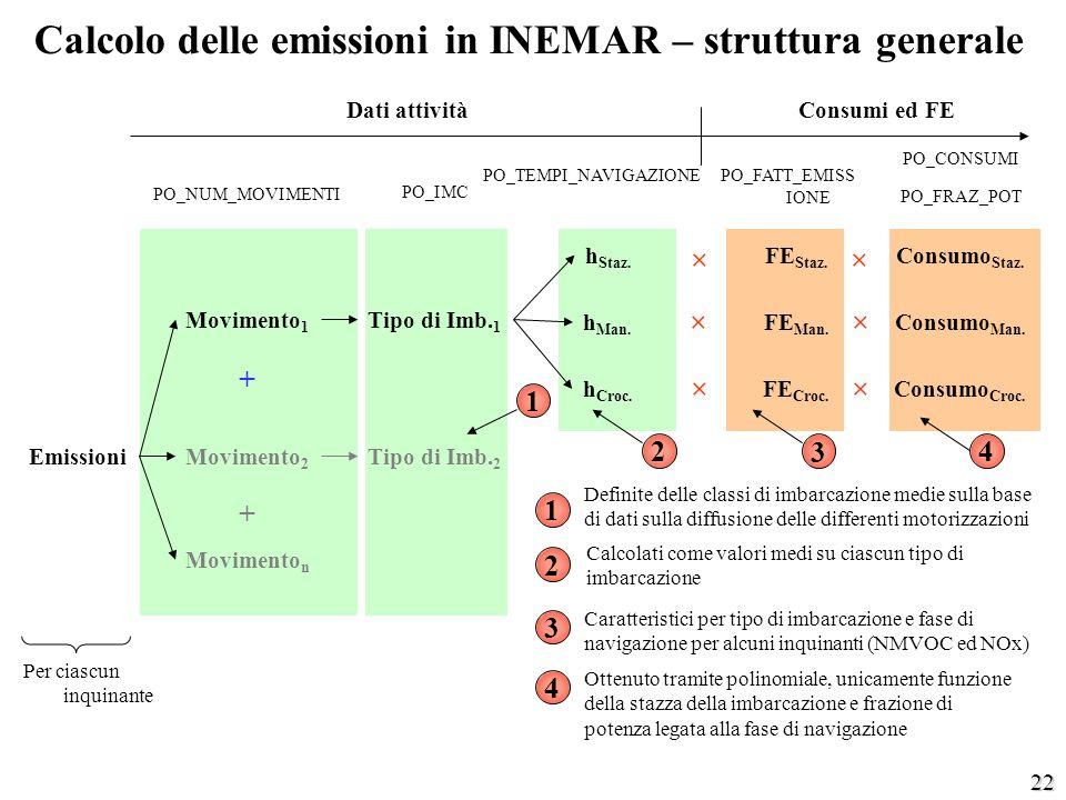 22 Calcolo delle emissioni in INEMAR – struttura generale Movimento 1 EmissioniMovimento 2 Movimento n Tipo di Imb. 1 Tipo di Imb. 2 h Staz. h Man. h