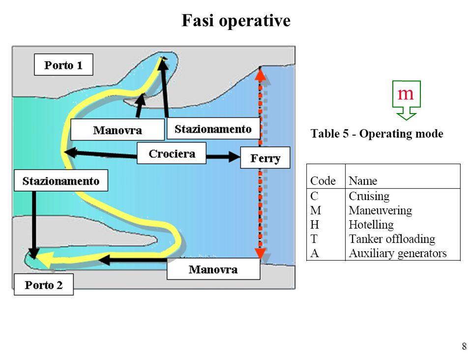 8 Fasi operative m