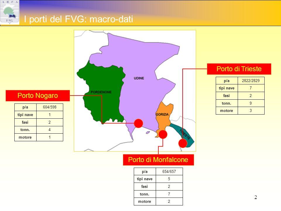 2 I porti del FVG: macro-dati Porto di Trieste 3motore 9tonn.