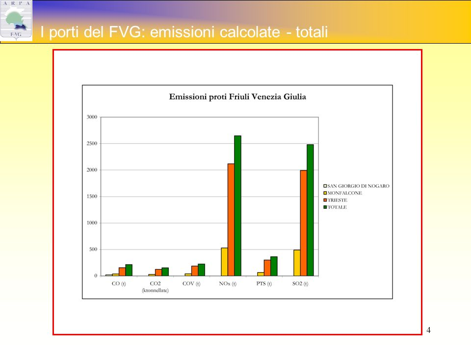 4 I porti del FVG: emissioni calcolate - totali