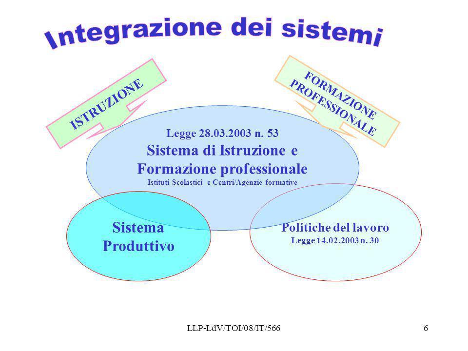 LLP-LdV/TOI/08/IT/5666 ISTRUZIONE Politiche del lavoro Legge 14.02.2003 n. 30 Legge 28.03.2003 n. 53 Sistema di Istruzione e Formazione professionale