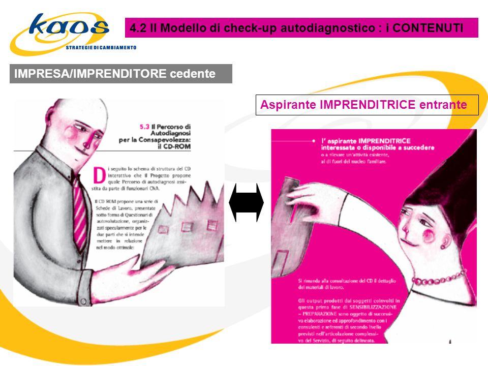 4.2 Il Modello di check-up autodiagnostico : i CONTENUTI IMPRESA/IMPRENDITORE cedente Aspirante IMPRENDITRICE entrante